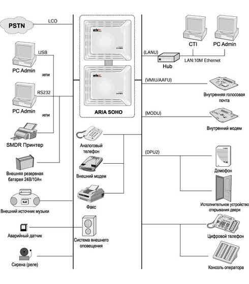 Схема подключений цифровой АТС LG Aria SOHO.