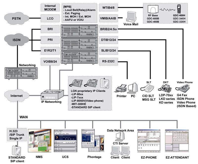 Схема соединений компонентов